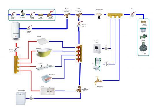 Schema installation sanitaire plomberie