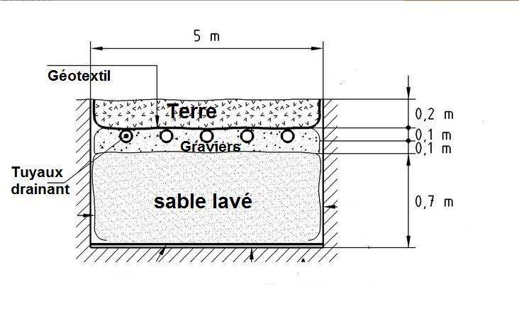 schéma du filtre à sable vertical non drainé