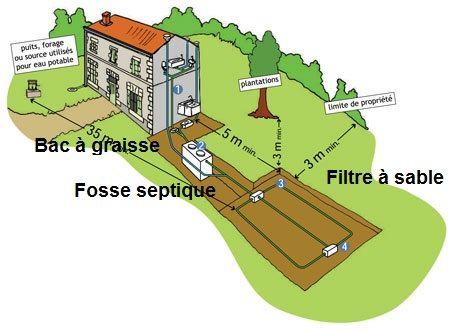 Schéma assainissement individuel : filtre à sable vertical non drainé