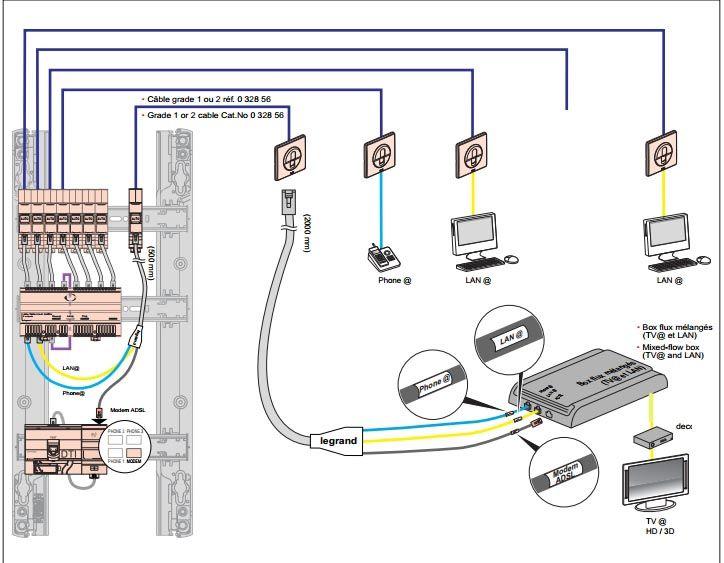 Cabler en rj 45 61 messages page 3 - Branchement coffret de communication legrand ...