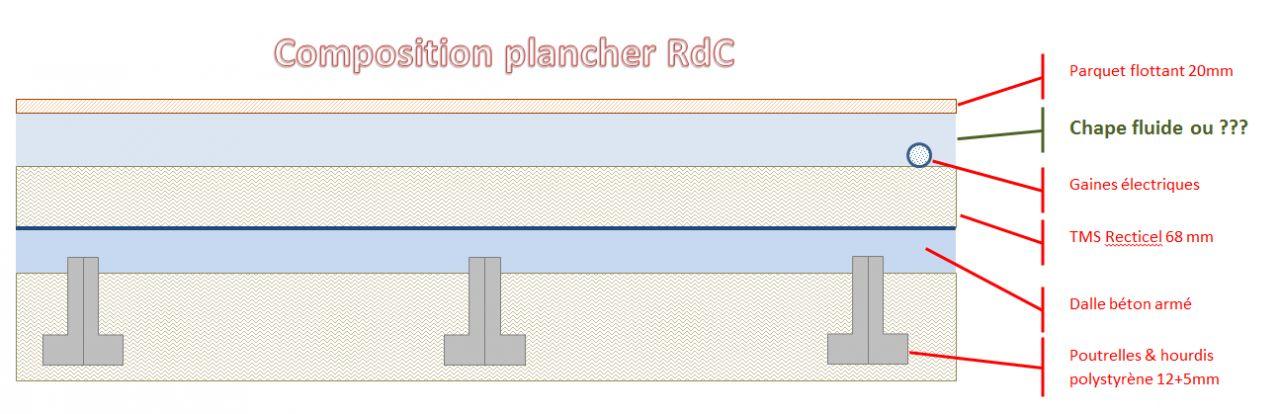 Aide au choix d 39 isolants 6 messages - Chape seche sur plancher bois ...