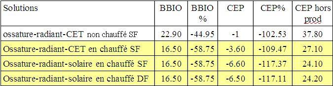 Comparaison volume chauffé et non chauffé <br /> Comparaison Chauffe-eau solaire et thermodynamique