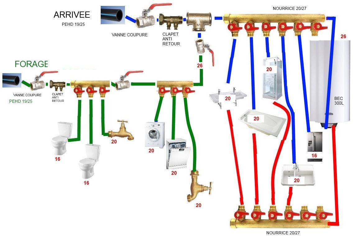 Validation schema multicouche 16 messages - Refaire la plomberie d une maison ...