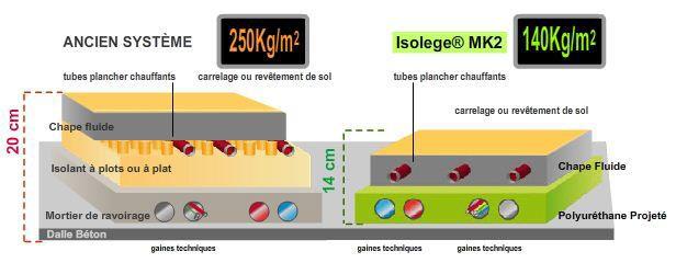 Hauteur chapes pour pc construction rt 2012 5 messages - Chape isolante polyurethane projete prix ...