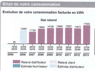 consommation gaz maison 100m2 ? ventana blog - Consommation Moyenne De Gaz Pour Une Maison De 100m2