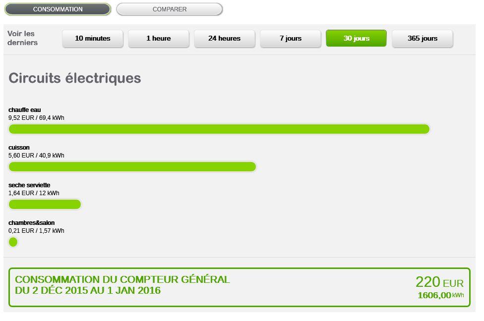 Chauffage consommation de chauffage durant 2015 6 kwh m2 146 a - Chauffage electrique consommation annuelle ...