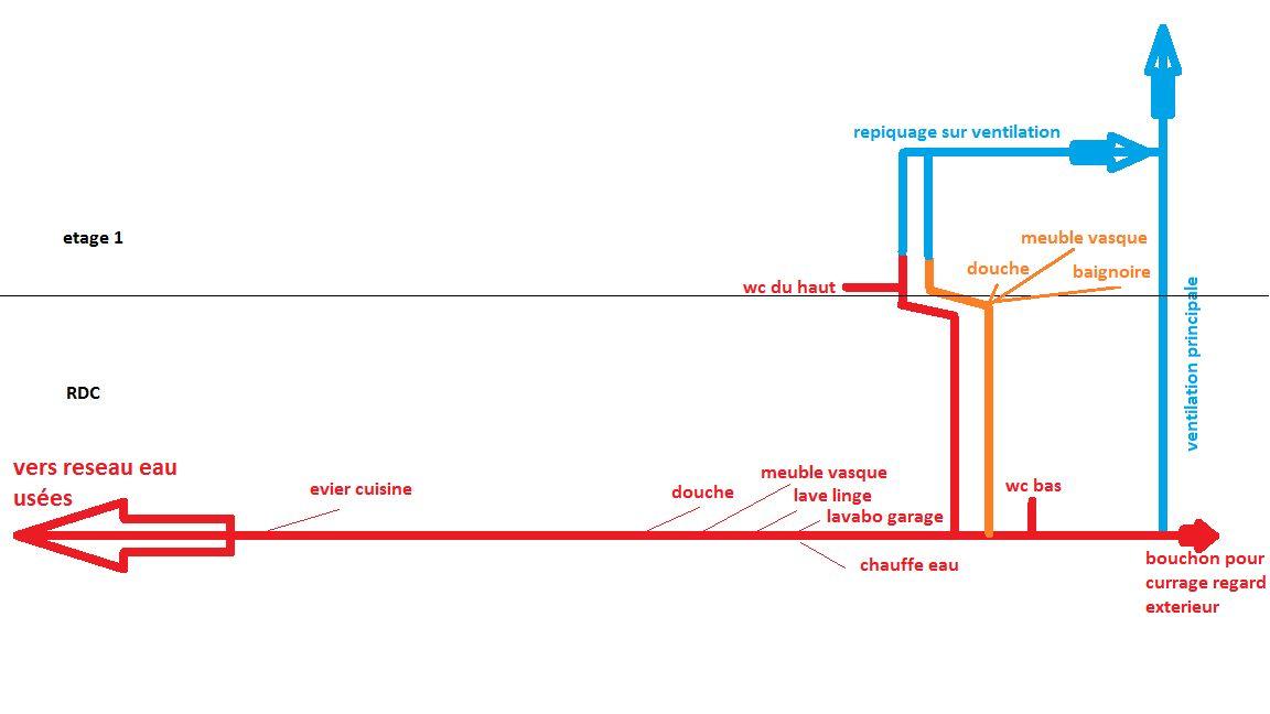 Avis sur schema d 39 vacuation 2nd oeuvre en autoconstruction r solu 13 messages - Schema evacuation eaux usees ...
