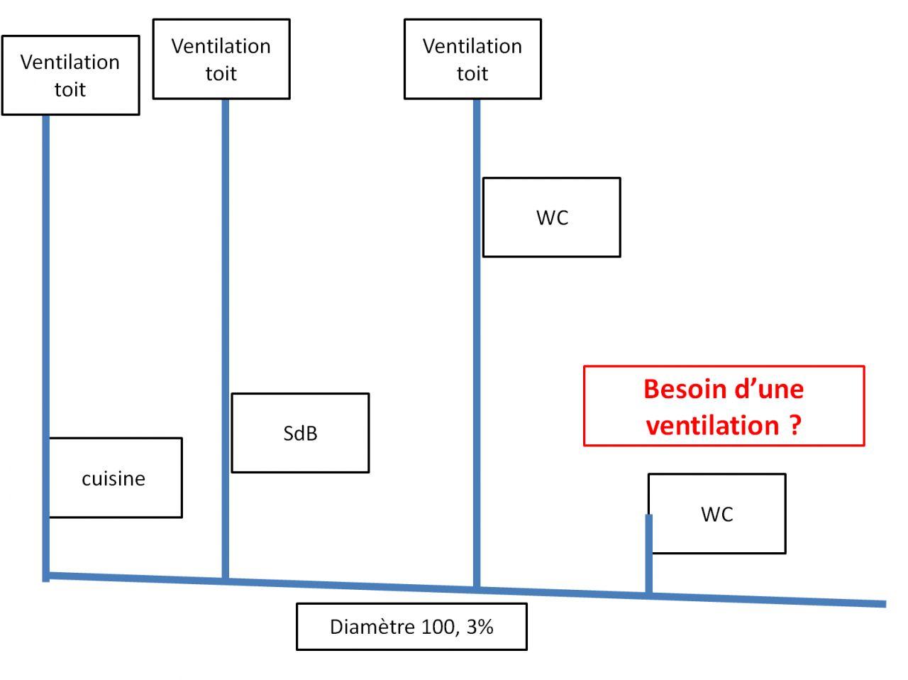 Ventilation primaire n cessaire dans cette configuration - Ventilation primaire wc ...