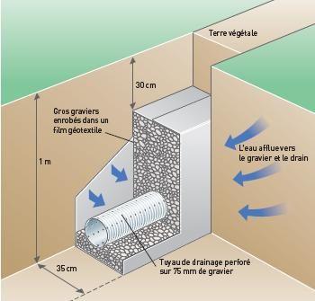 Soucis d s le d but de construction vide sanitaire enterr 64 messages pa - Vide sanitaire ou pas ...