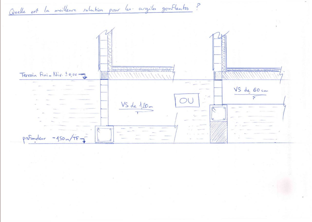 Argiles gonflantes et hauteur de vide sanitaire 5 messages for Vide sanitaire ou pas
