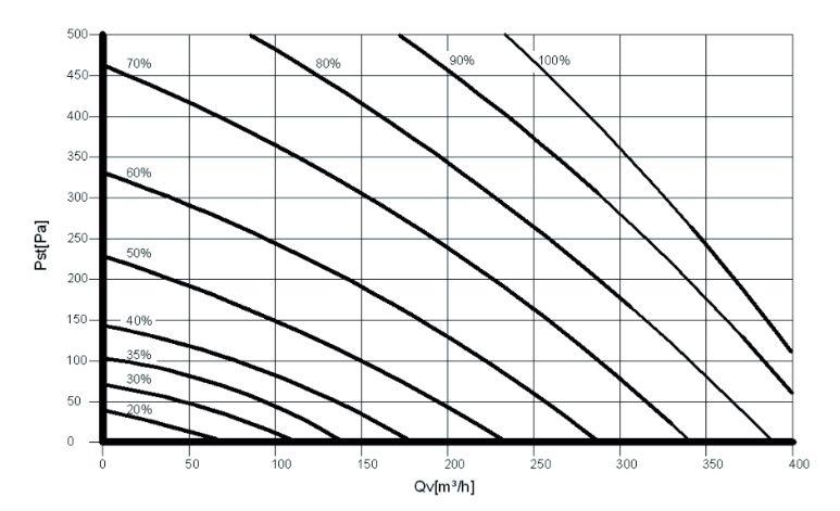 Réglages ventilateurs de la VMC