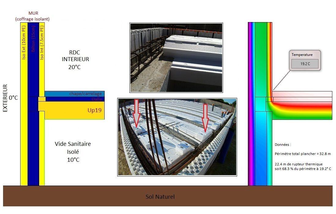 Détail thermique Plancher Up19 niveau rupteurs thermiques