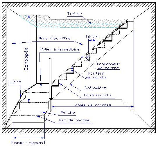 Lexique de l'escalier Comptoir des bois