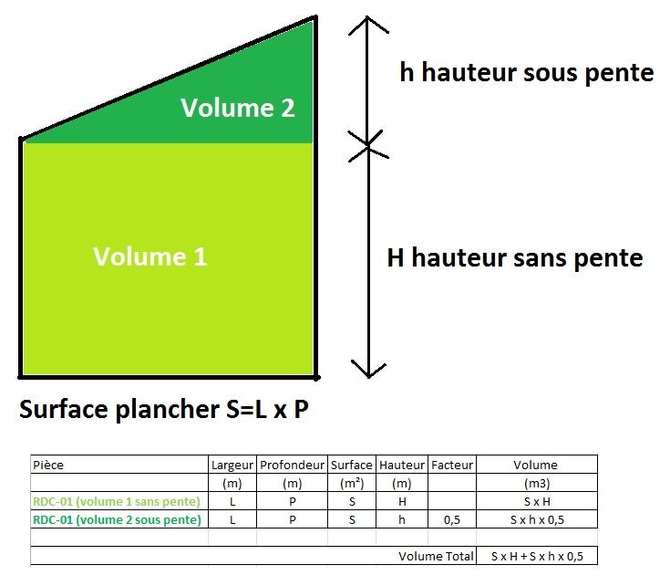 Calcul volume d'air pour test infiltrometrie