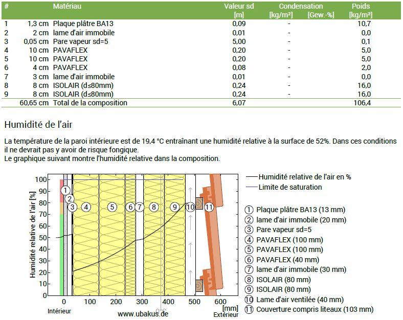 Simu ubakus pour vérifier les problèmes de condensation potentiels avec ITI+ITE(sarking), ça semble pas mal en fait