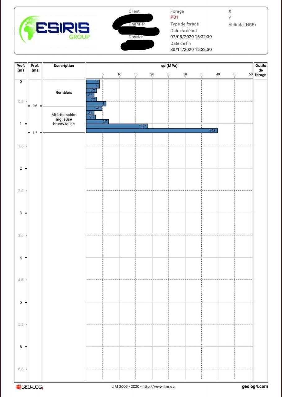 résultats de l'étude de sol du 30/11/20