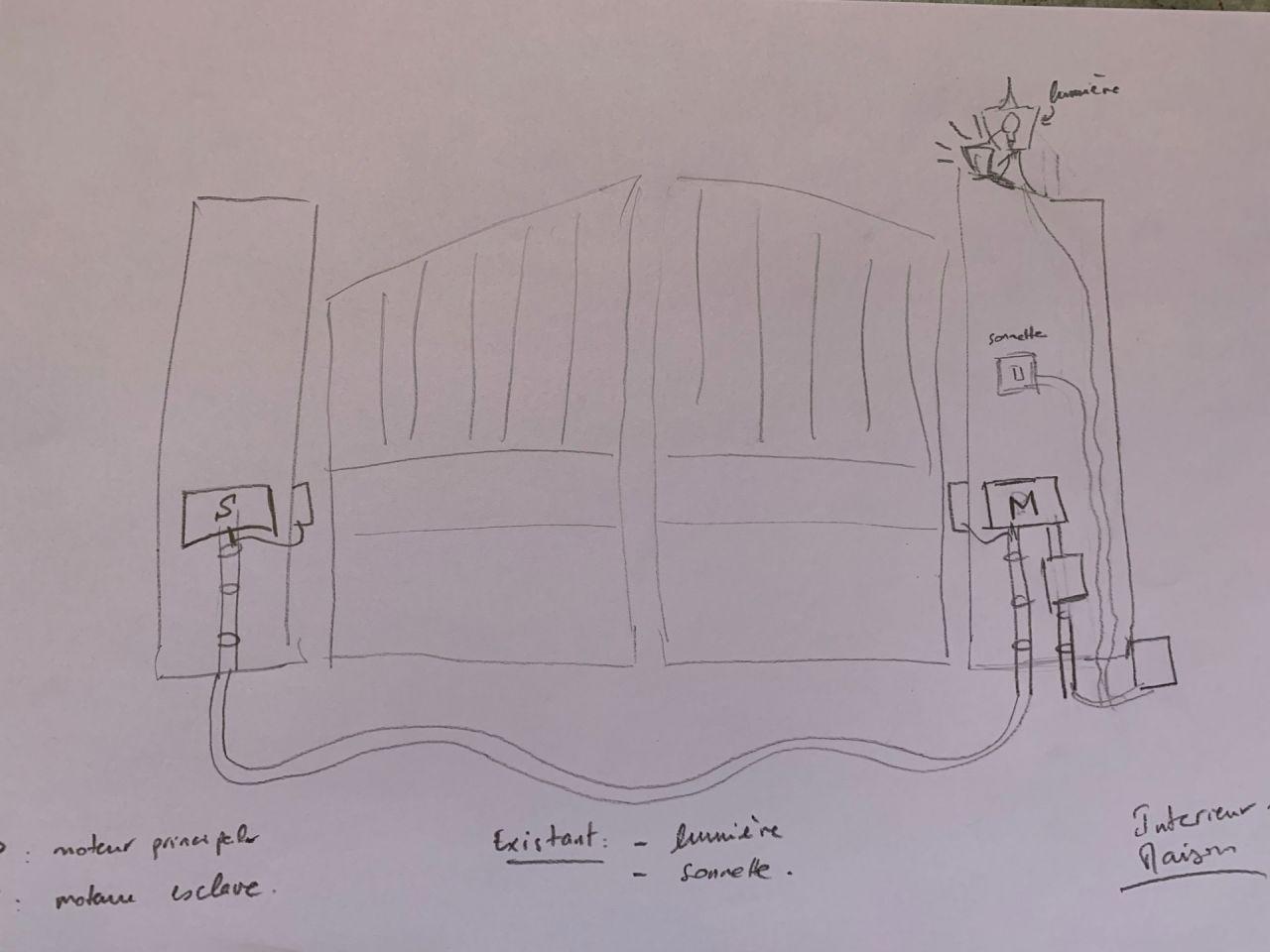 Plan futur pour motorisation portail battant.