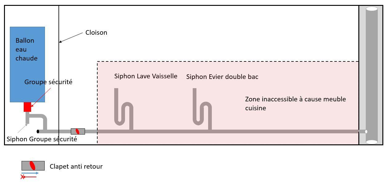 schéma de problème refoulement cuisine