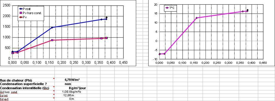 Calcul point de rosé avec polystyrène