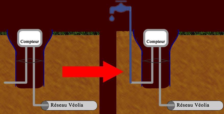 Schéma de raccordement à l'eau