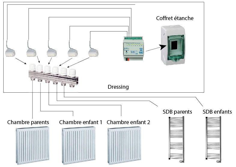 Planification gestion des radiateurs de l'étage en knx. Schéma principe