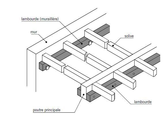 plancher dimensionnement solives et muraill re 5 messages. Black Bedroom Furniture Sets. Home Design Ideas