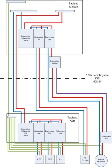 alimentation electrique abri de jardin 37 mètres. - 11 messages - Section Cable Electrique Alimentation Maison