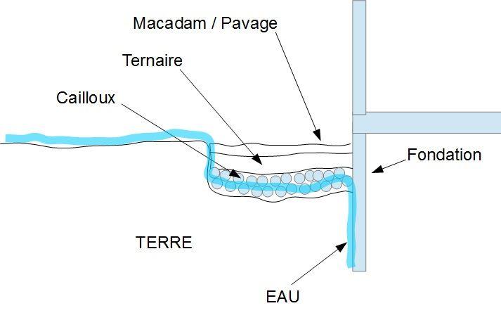Drain maison terrain argileux image drainage de maison with drain maison terrain argileux - Drainage terrain argileux maison ...