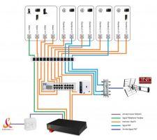 Schématisation du réseau VDI de la maison (en attente du RDV avec l'électricien)