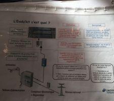 Description panneau photovoltaïques.