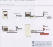 schema branchement cuisine 32a