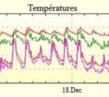 temperatures decembre 2015