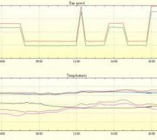 FHEM, Raspberry, Zehnder Comfoair 350, Sonde T H Enocean, mesure humidité maison ossature bois presque passive