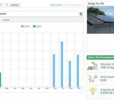 Récapitulation de ma production d'électricité solaire depuis le 13 septembre 2016