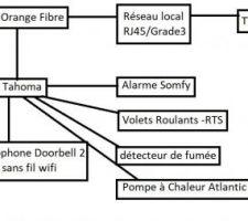 Réflexion réseaux local