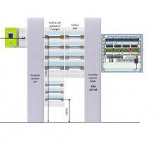 Position des coffrets électrique - domotique et baie de communication