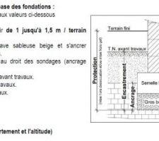 Fondations recommandées par l'étude de sol