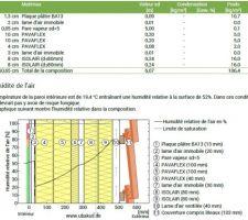 Simu ubakus pour vérifier les problèmes de condensation potentiels avec ITI+ITE(sarking), ça semble pas mal en fait. Les chevrons non représentés sont dans la tranche 6/7 (70 à 80mm)