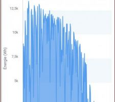 Energie produite depuis avril