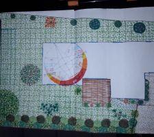 Inplantation plan jardin