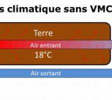Schéma d'un puits climatique en été