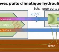 Schéma d'une VMC avec un puits climatique hydraulique en série
