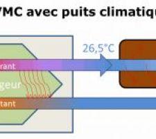 Schéma d'une VMC avec un puits climatique aéraulique en série
