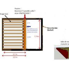 Dimensionnement poutre mezzanine