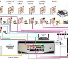 Schema branchement réseau