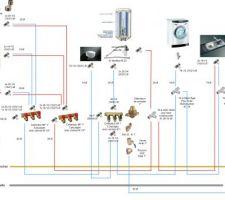 detail de la plomberie